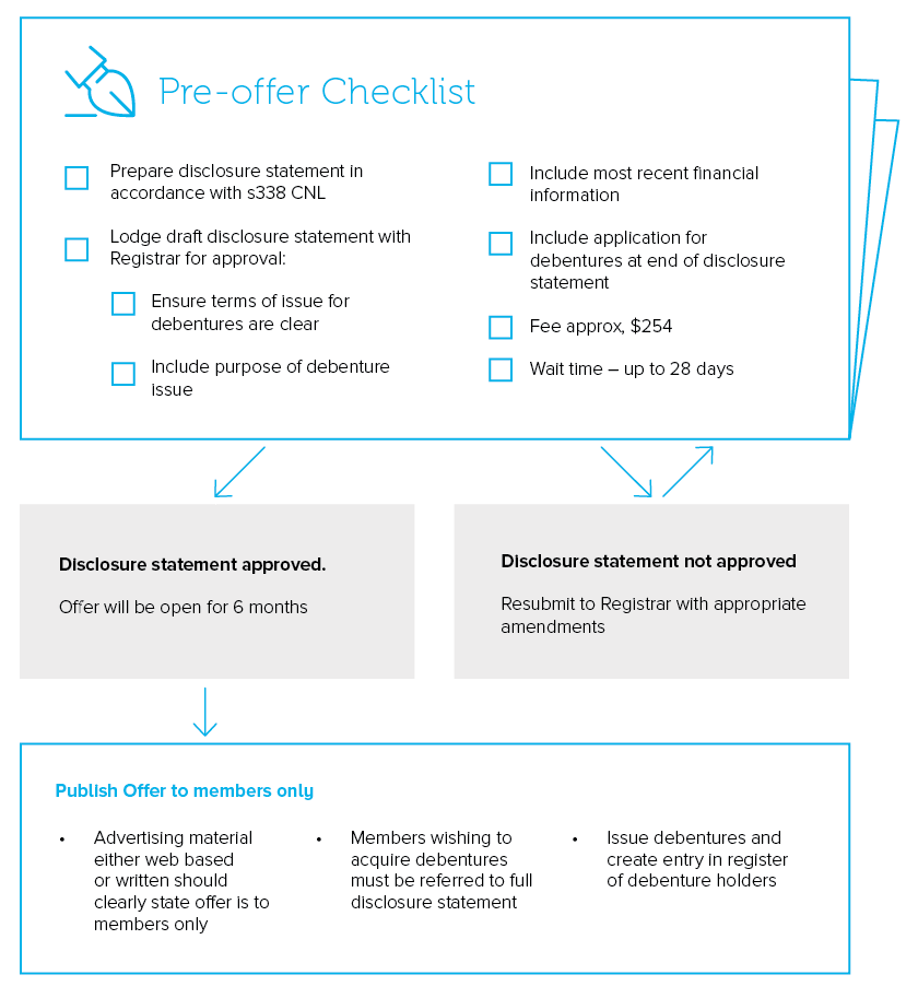 Pre-offer checklist
