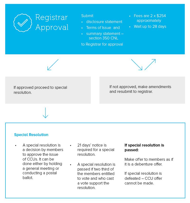 Registrar Approval